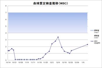 目標領域入りグラフ作成例.png